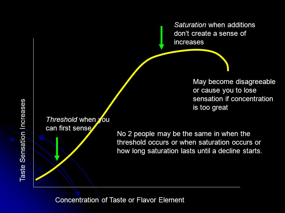 Taste Sensation Increases Concentration of Taste or Flavor Element Threshold when you can first sense Saturation when additions don't create a sense o