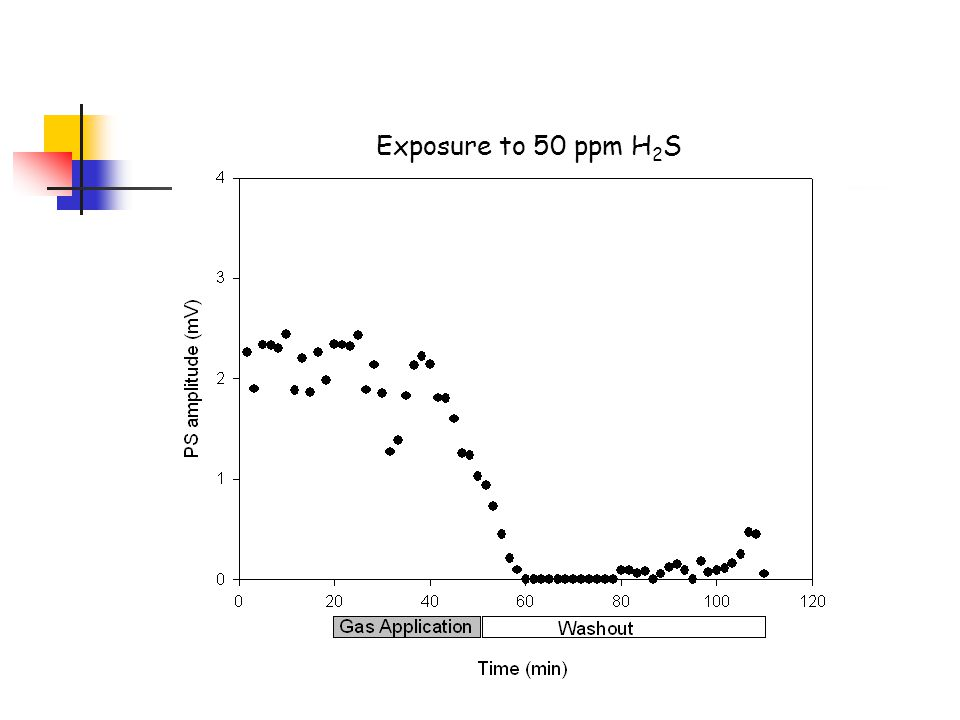 Exposure to 50 ppm H 2 S