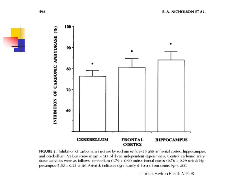 J Toxicol Environ Health A 1998