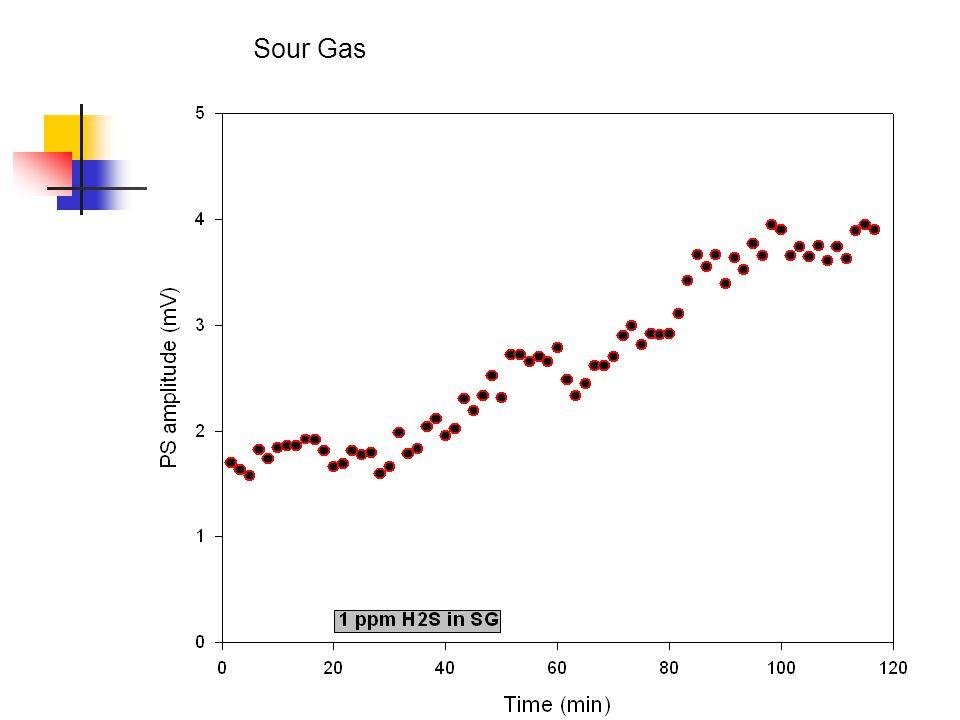 Sour Gas