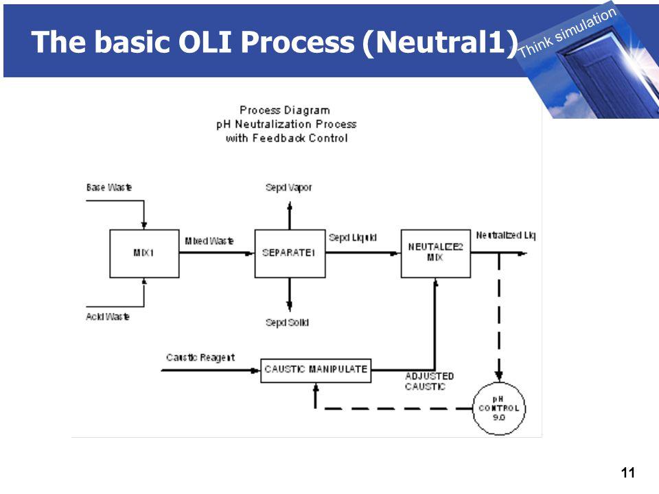 THINK SIMULATION Think simulation 11 The basic OLI Process (Neutral1)