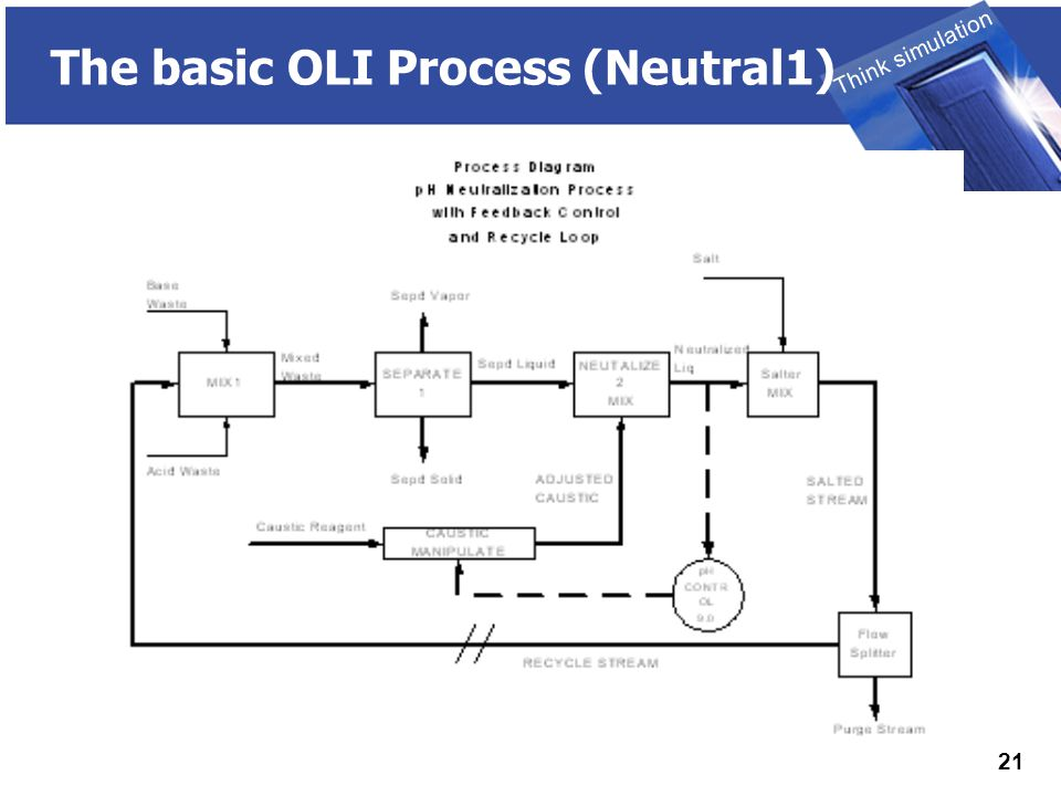 THINK SIMULATION Think simulation 21 The basic OLI Process (Neutral1)