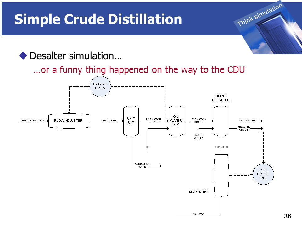 THINK SIMULATION Think simulation 36 Simple Crude Distillation  Desalter simulation… …or a funny thing happened on the way to the CDU