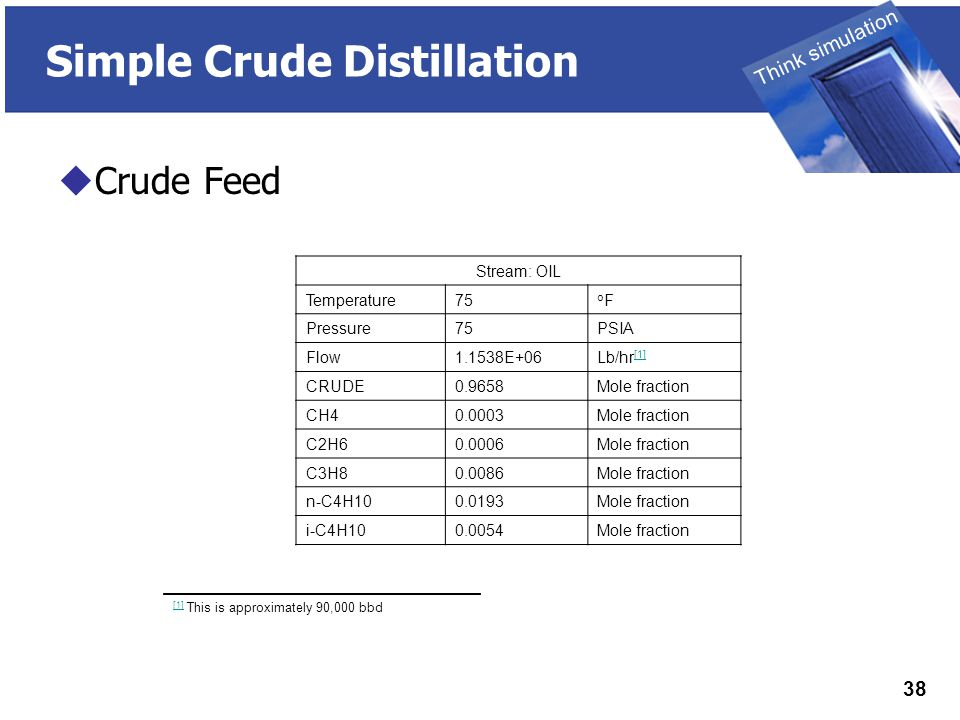 THINK SIMULATION Think simulation 38 Simple Crude Distillation  Crude Feed Stream: OIL Temperature75 oFoF Pressure75PSIA Flow1.1538E+06Lb/hr [1] [1] CRUDE0.9658Mole fraction CH40.0003Mole fraction C2H60.0006Mole fraction C3H80.0086Mole fraction n-C4H100.0193Mole fraction i-C4H100.0054Mole fraction [1] [1] This is approximately 90,000 bbd