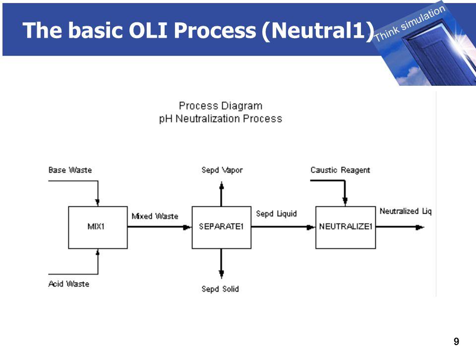 THINK SIMULATION Think simulation 9 The basic OLI Process (Neutral1)