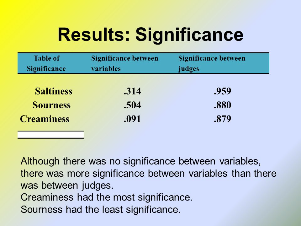 Results: Significance Table of Significance Significance between variables Significance between judges Saltiness.314.959 Sourness.504.880 Creaminess.091.879 Although there was no significance between variables, there was more significance between variables than there was between judges.