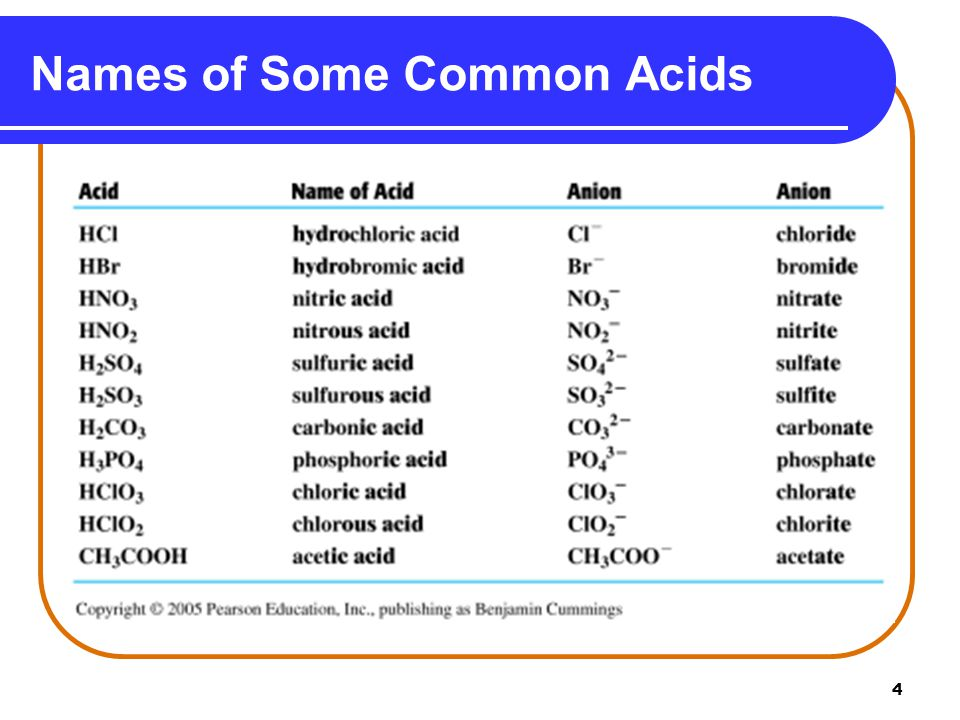 4 Names of Some Common Acids