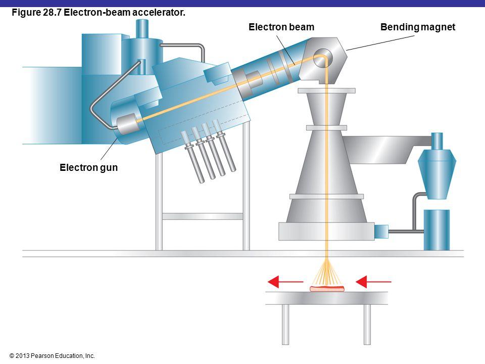 © 2013 Pearson Education, Inc. Electron beam Electron gun Bending magnet Figure 28.7 Electron-beam accelerator.