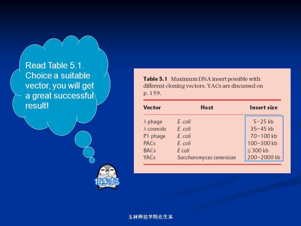 玉林师范学院化生系 Read Table 5.1. Choice a suitable vector, you will get a great successful result!