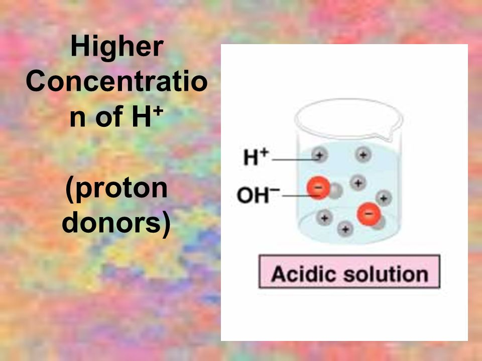 Higher Concentratio n of H + (proton donors)