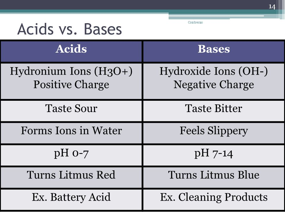 Acids vs. Bases AcidsBases Hydronium Ions (H3O+) Positive Charge Hydroxide Ions (OH-) Negative Charge Taste SourTaste Bitter Forms Ions in WaterFeels