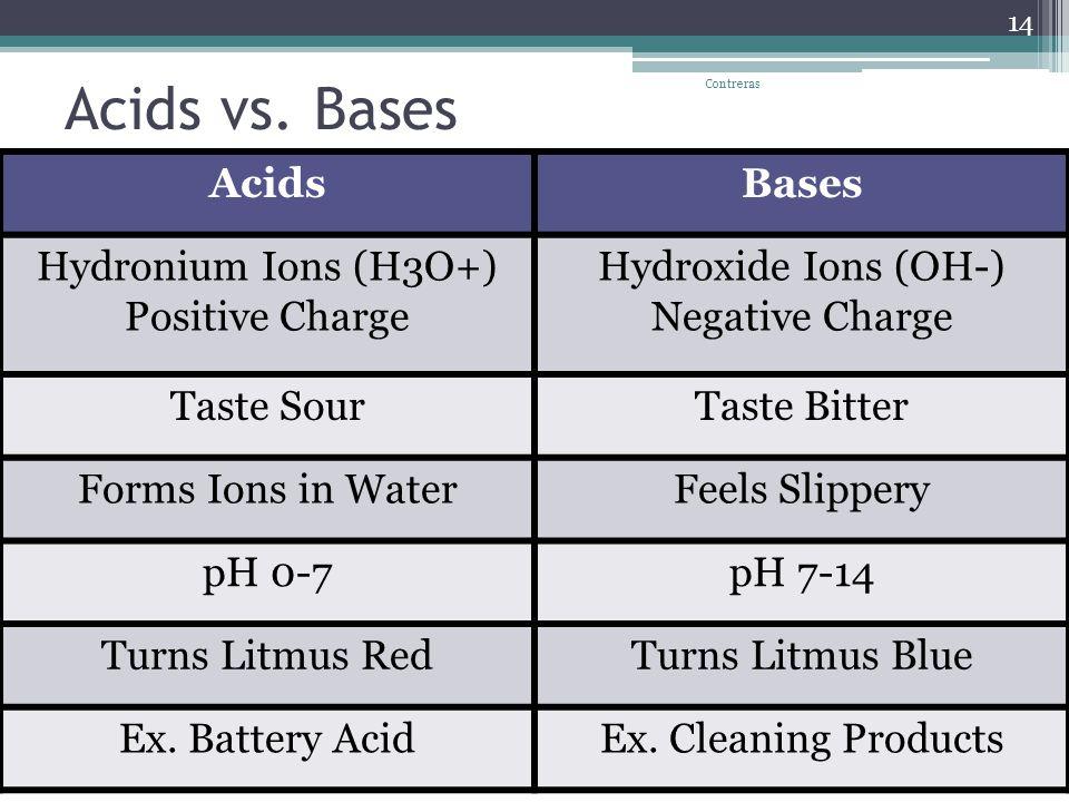 Acids vs.