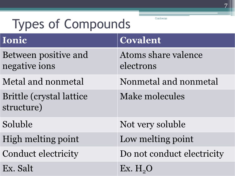 Types of Compounds IonicCovalent Between positive and negative ions Atoms share valence electrons Metal and nonmetalNonmetal and nonmetal Brittle (crystal lattice structure) Make molecules SolubleNot very soluble High melting pointLow melting point Conduct electricityDo not conduct electricity Ex.