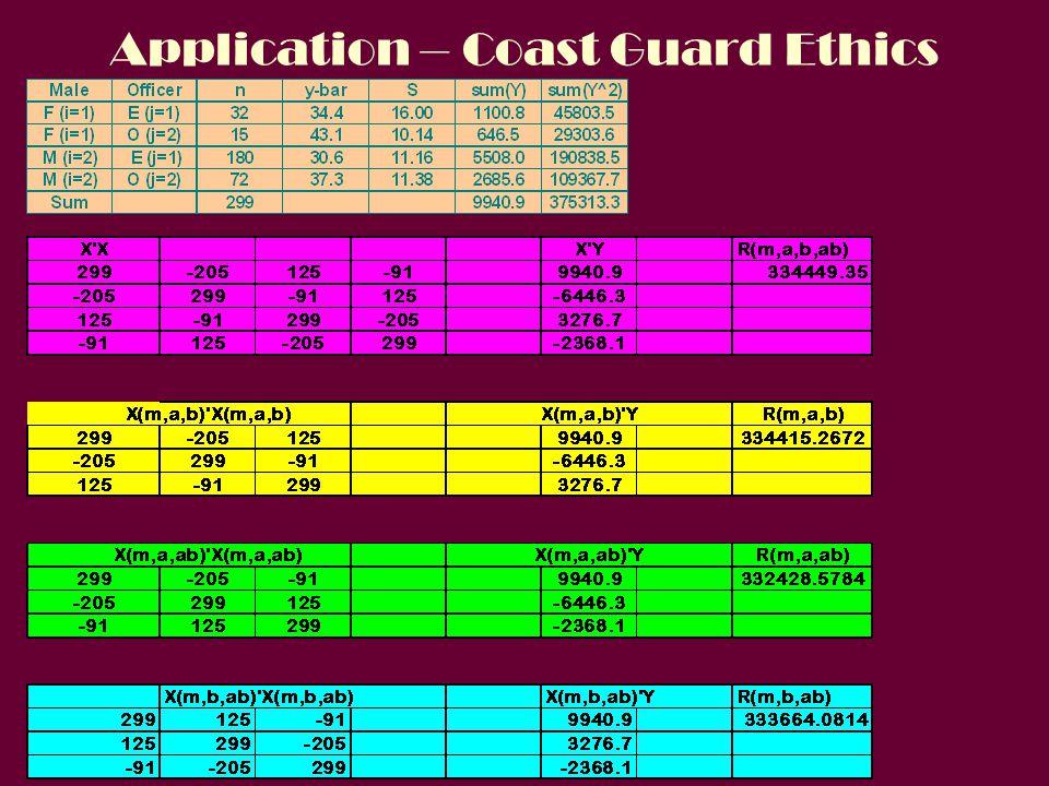 Application – Coast Guard Ethics
