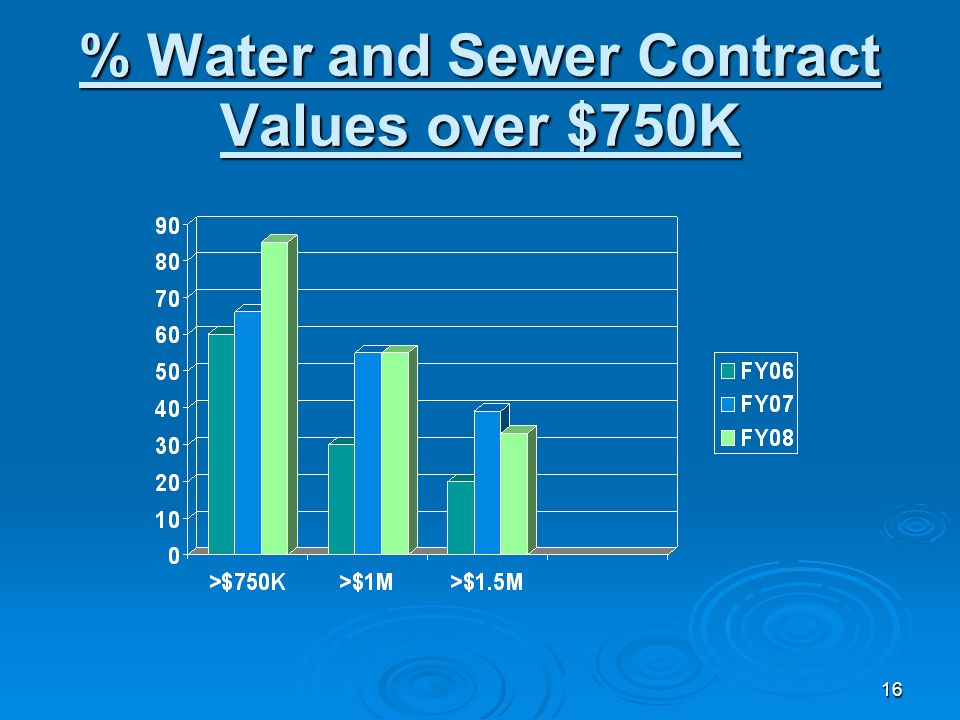 16 % Water and Sewer Contract Values over $750K