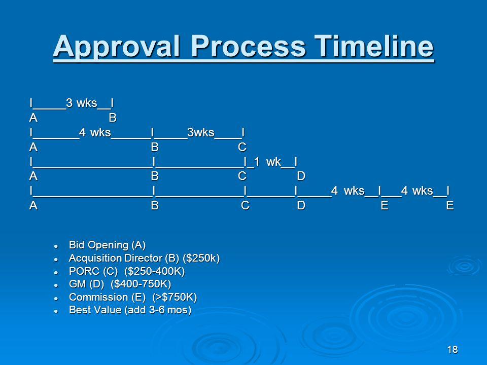 18 Approval Process Timeline I_____3 wks__I A B I_______4 wks______I_____3wks____I A B C I__________________I_____________I_1 wk__I A B C D I__________________I_____________I_______I_____4 wks__I___4 wks__I A B C D E E Bid Opening (A) Bid Opening (A) Acquisition Director (B) ($250k) Acquisition Director (B) ($250k) PORC (C) ($250-400K) PORC (C) ($250-400K) GM (D) ($400-750K) GM (D) ($400-750K) Commission (E) (>$750K) Commission (E) (>$750K) Best Value (add 3-6 mos) Best Value (add 3-6 mos)