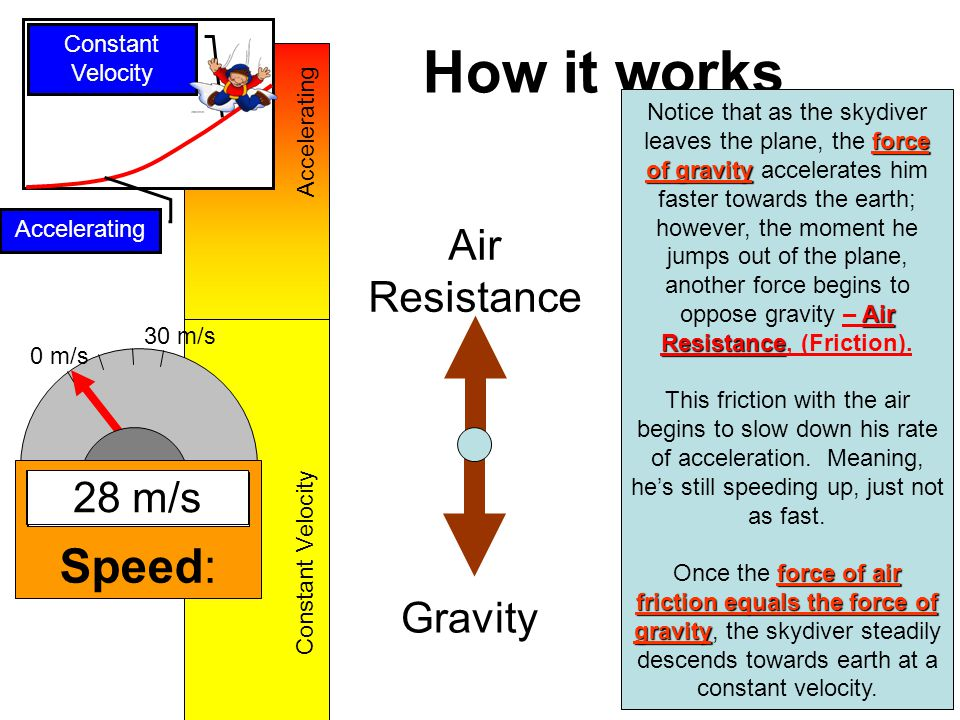 Balance between Gravity and Friction The skydiver is colliding with the molecules of gas in the air.