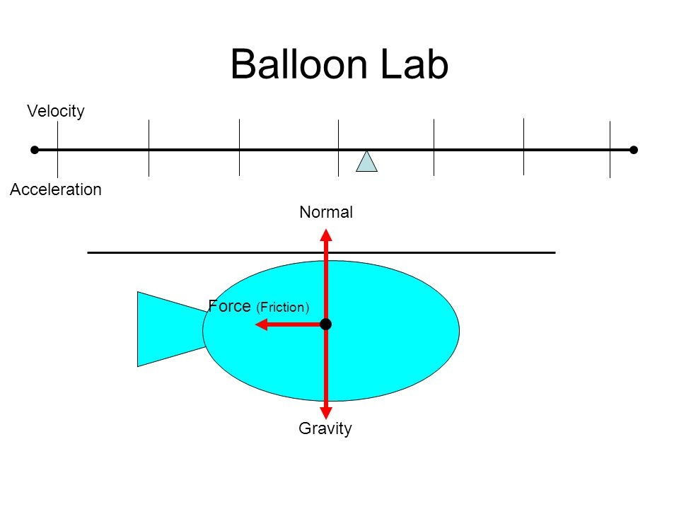Balloon Lab Force (Thrust) Force (Friction) Gravity Normal Velocity Acceleration