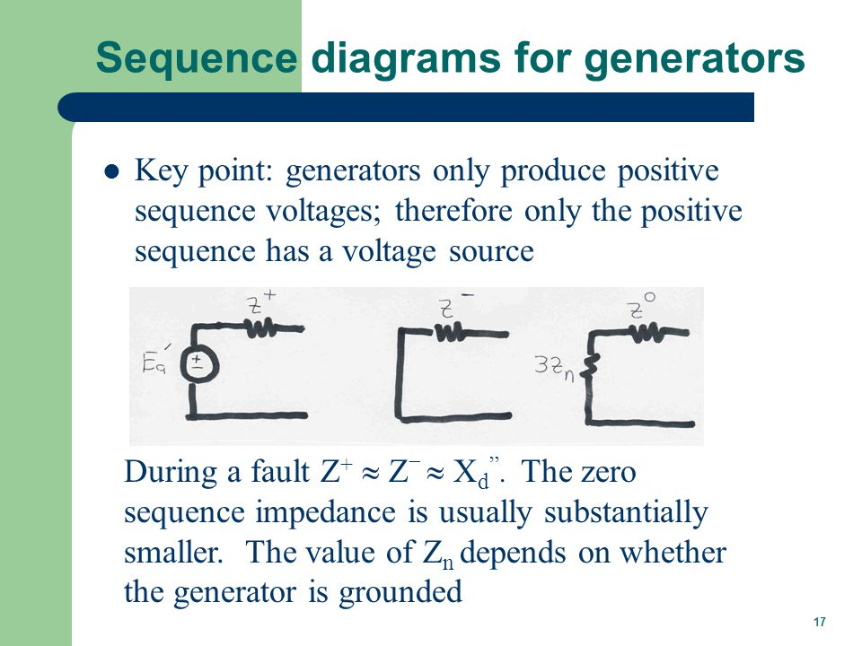 17 Sequence diagrams for generators Key point: generators only produce positive sequence voltages; therefore only the positive sequence has a voltage