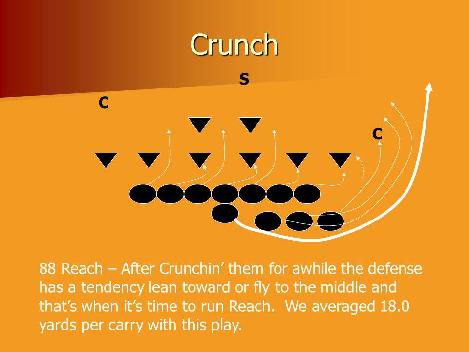 Crunch C C S 88 Reach – After Crunchin' them for awhile the defense has a tendency lean toward or fly to the middle and that's when it's time to run R