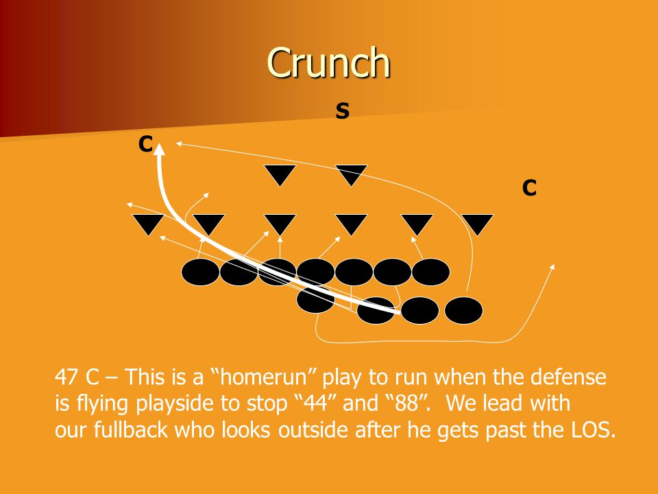 "Crunch C C S 47 C – This is a ""homerun"" play to run when the defense is flying playside to stop ""44"" and ""88"". We lead with our fullback who looks out"