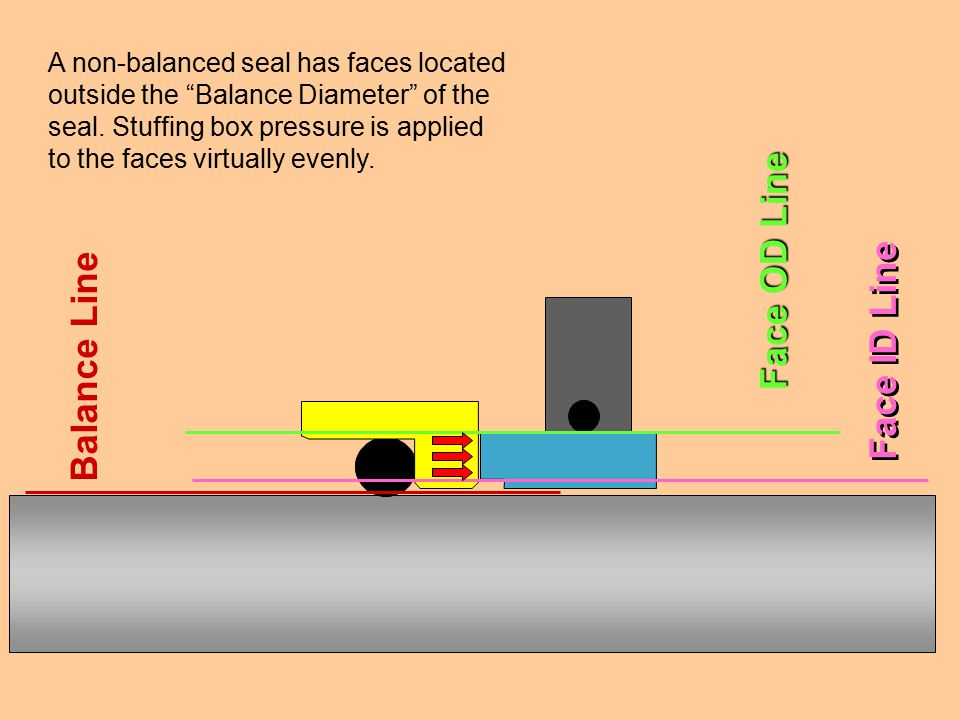 """Balance Line Face OD Line Face ID Line A non-balanced seal has faces located outside the """"Balance Diameter"""" of the seal. Stuffing box pressure is appl"""