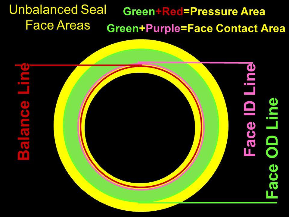 Face OD Line Face ID Line Balance Line Unbalanced Seal Face Areas Green+Red=Pressure Area Green+Purple=Face Contact Area