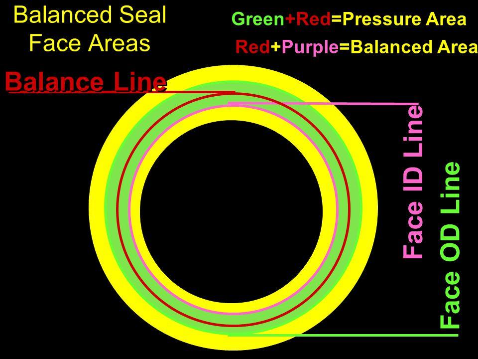 Balanced Seal Face Areas Face OD Line Face ID Line Balance Line Green+Red=Pressure Area Red+Purple=Balanced Area