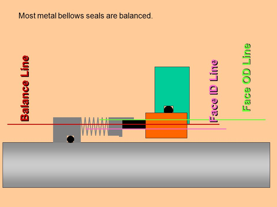 Most metal bellows seals are balanced. Face OD Line Face ID Line Balance Line