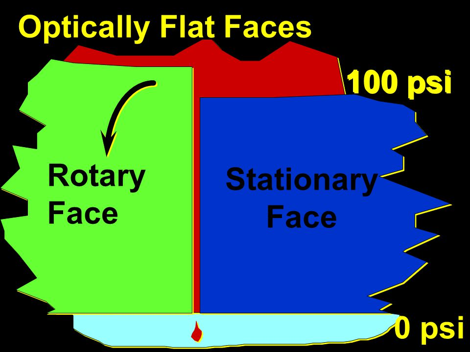 Optically Flat Faces 100 psi 0 psi Rotary Face Stationary Face