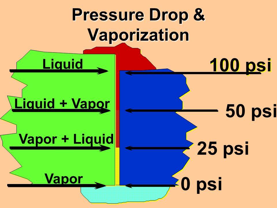 100 psi 0 psi 25 psi 50 psi Liquid Liquid + Vapor Vapor + Liquid Vapor Pressure Drop & Vaporization