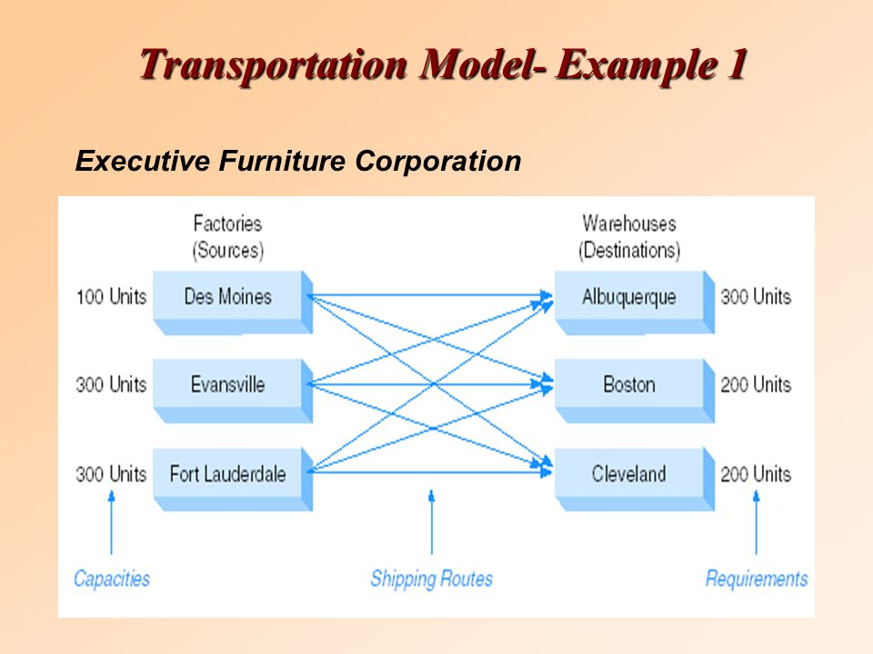 Transportation Model - Example 1 Executive Furniture Corporation