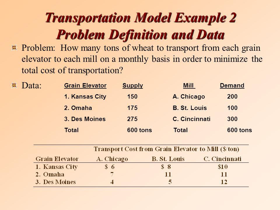 Grain Elevator Supply Mill Demand 1. Kansas City 150 A. Chicago 200 2. Omaha 175 B. St. Louis 100 3. Des Moines 275 C. Cincinnati 300 Total 600 tons T