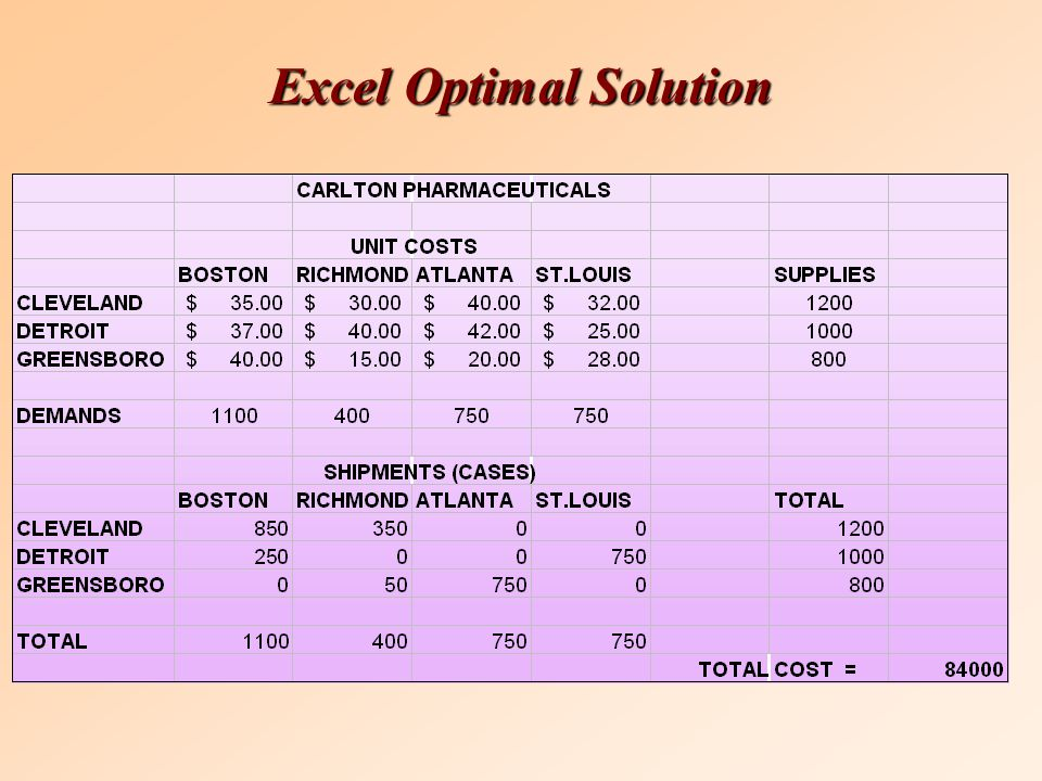 Excel Optimal Solution
