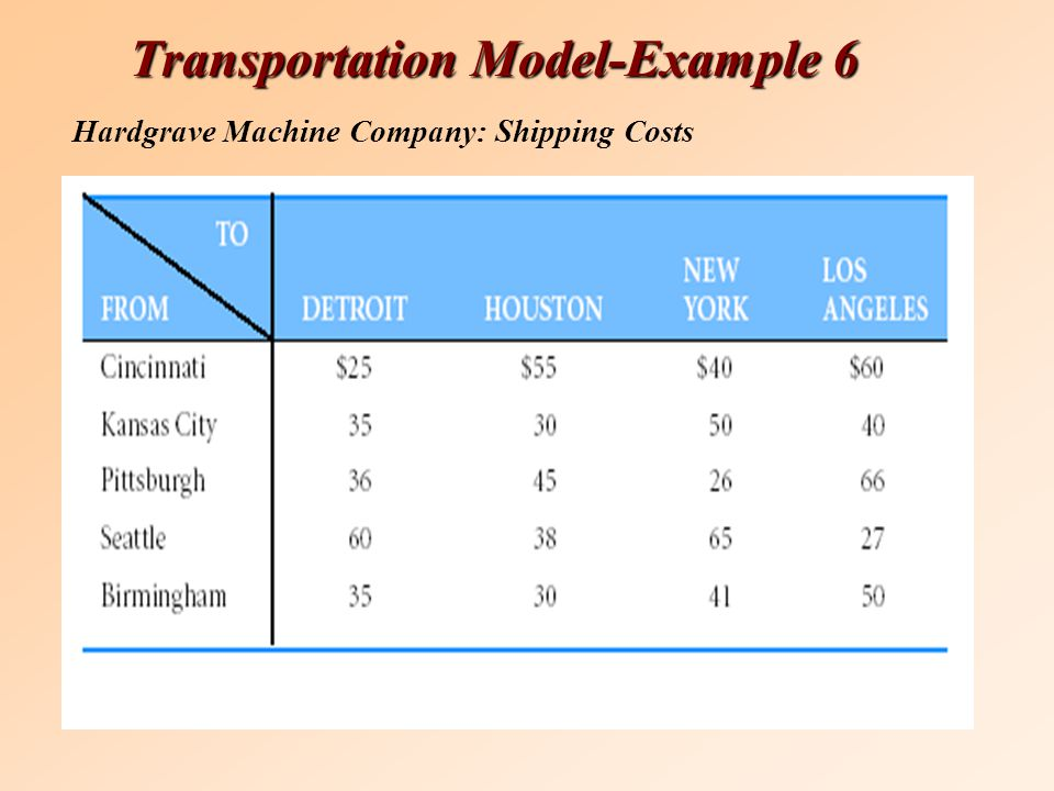 Transportation Model-Example 6 Hardgrave Machine Company: Shipping Costs