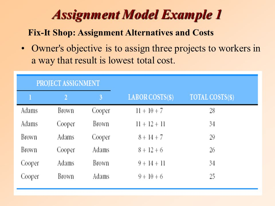 Assignment Model Example 1 Owner s objective is to assign three projects to workers in a way that result is lowest total cost.