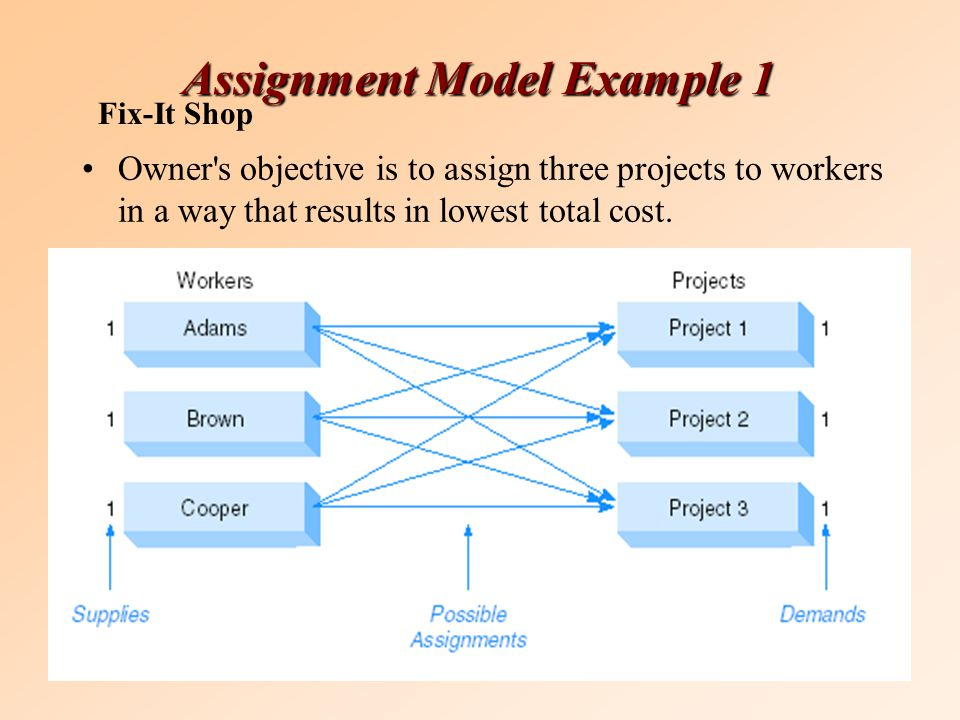 Assignment Model Example 1 Owner s objective is to assign three projects to workers in a way that results in lowest total cost.