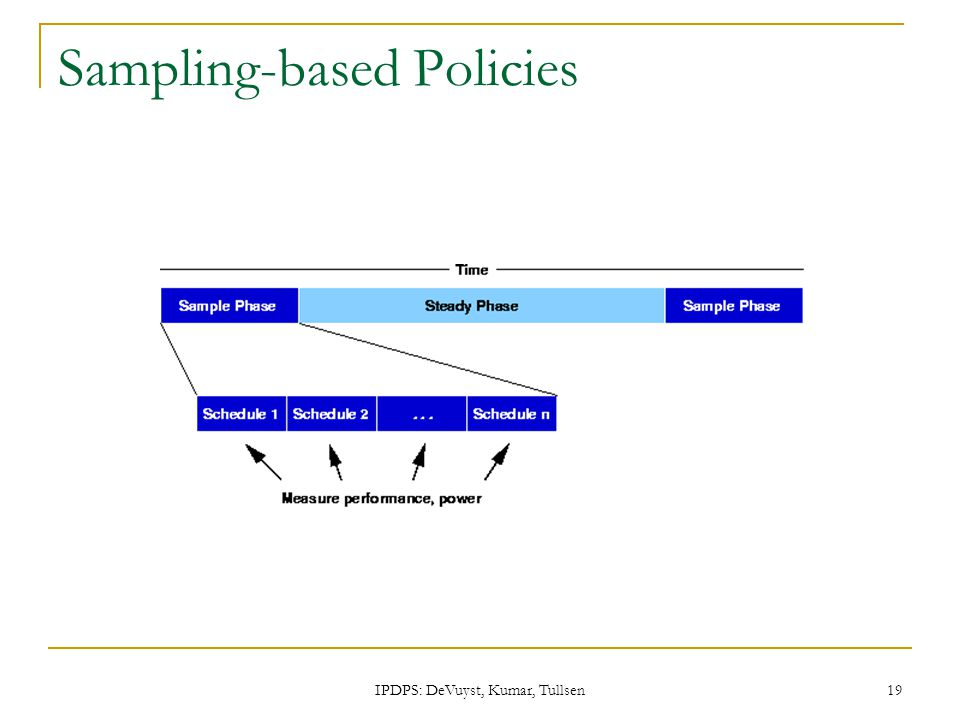 IPDPS: DeVuyst, Kumar, Tullsen 19 Sampling-based Policies