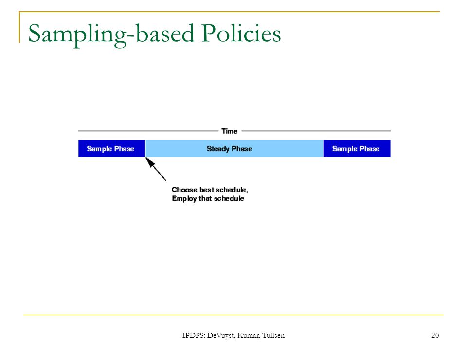 IPDPS: DeVuyst, Kumar, Tullsen 20 Sampling-based Policies
