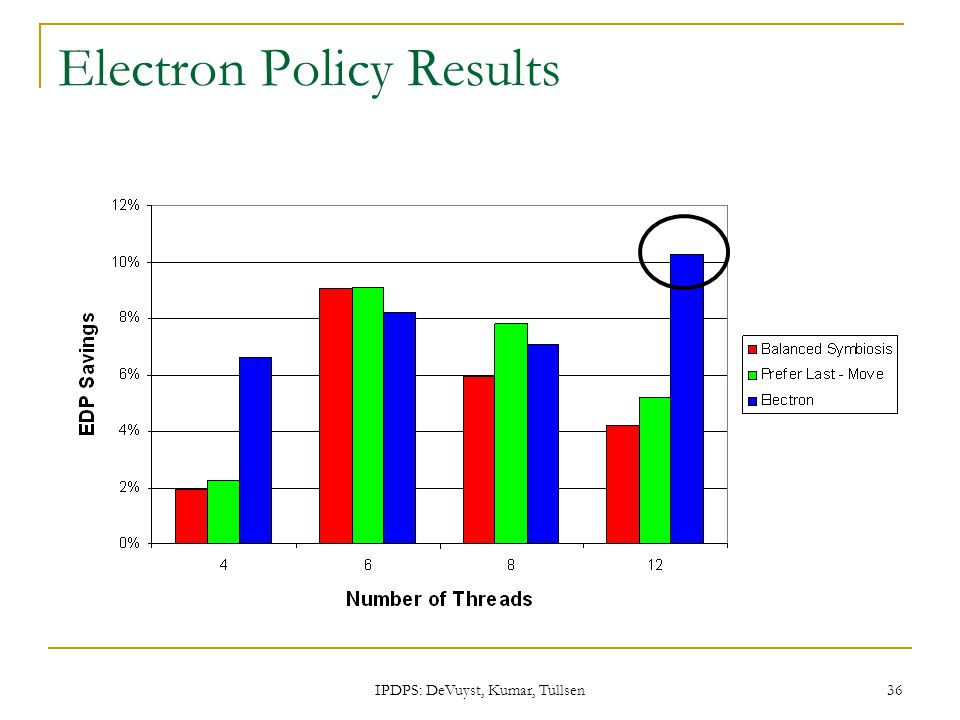 IPDPS: DeVuyst, Kumar, Tullsen 36 Electron Policy Results
