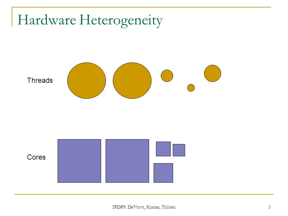 IPDPS: DeVuyst, Kumar, Tullsen 5 Hardware Heterogeneity Threads Cores