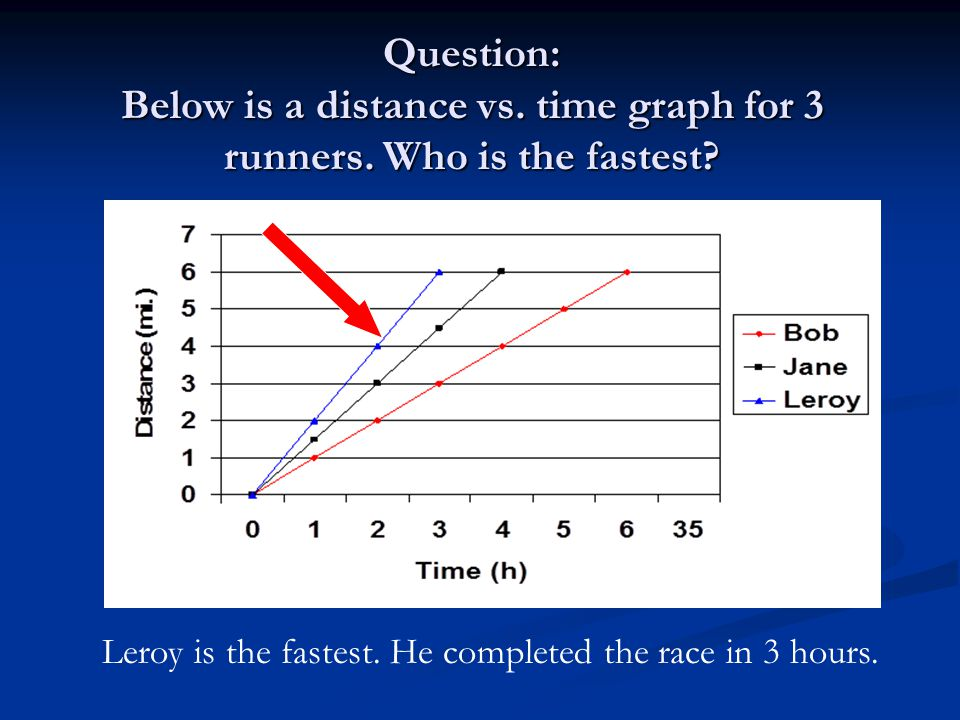 Question: Below is a distance vs. time graph for 3 runners.