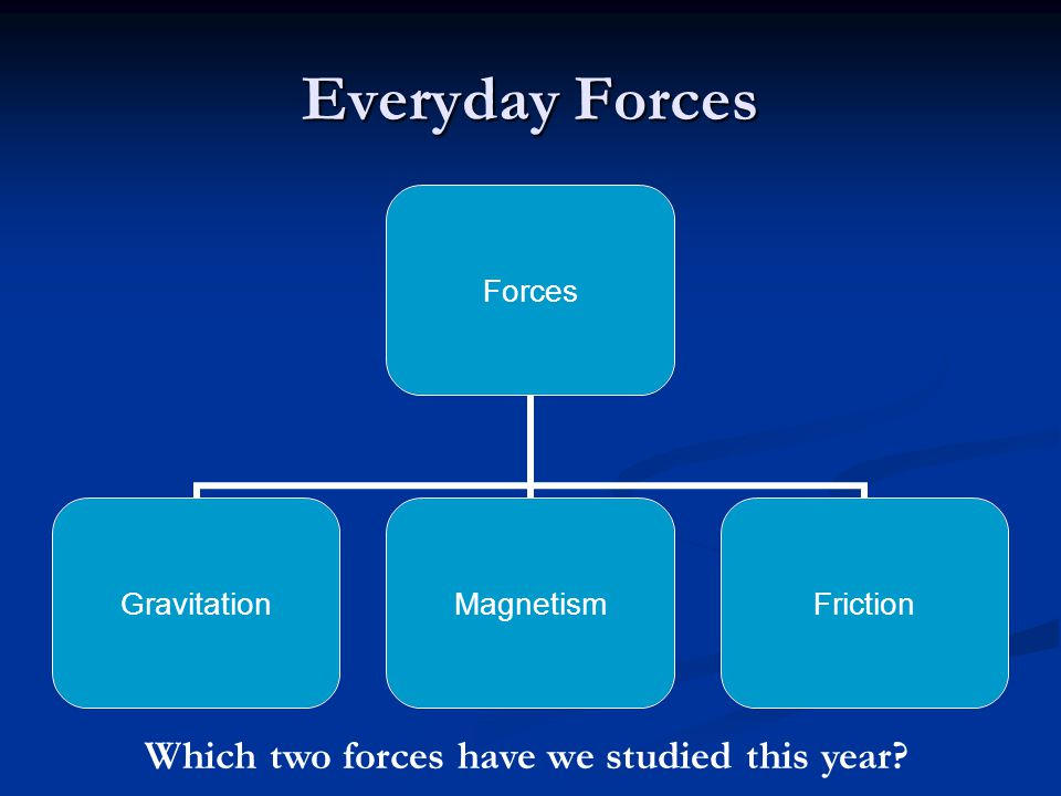 Everyday Forces Forces GravitationMagnetismFriction Which two forces have we studied this year?