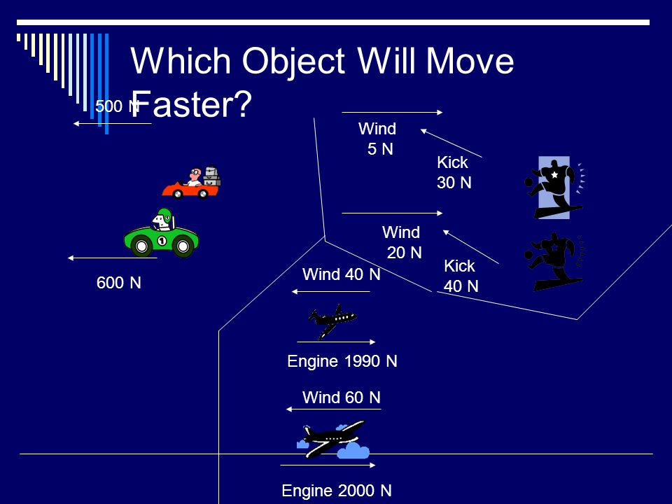 Which Object Will Move Faster? 500 N 600 N Kick 30 N Kick 40 N Wind 5 N Wind 20 N Wind 40 N Wind 60 N Engine 2000 N Engine 1990 N