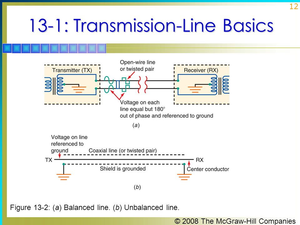 © 2008 The McGraw-Hill Companies 12 13-1: Transmission-Line Basics Figure 13-2: (a) Balanced line.