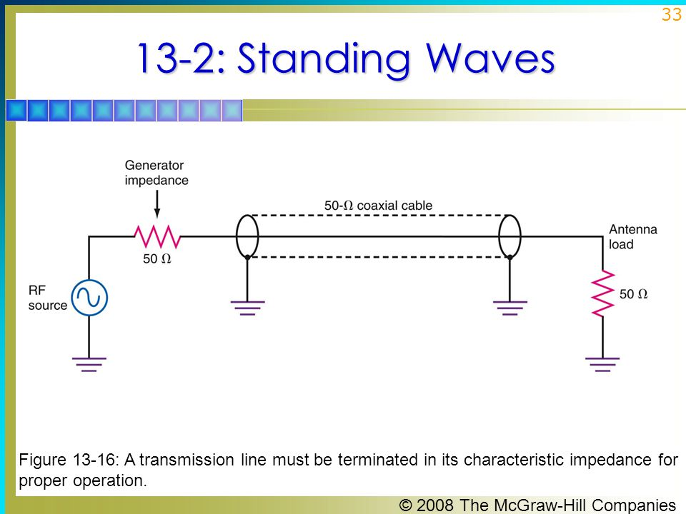 © 2008 The McGraw-Hill Companies 33 13-2: Standing Waves Figure 13-16: A transmission line must be terminated in its characteristic impedance for proper operation.