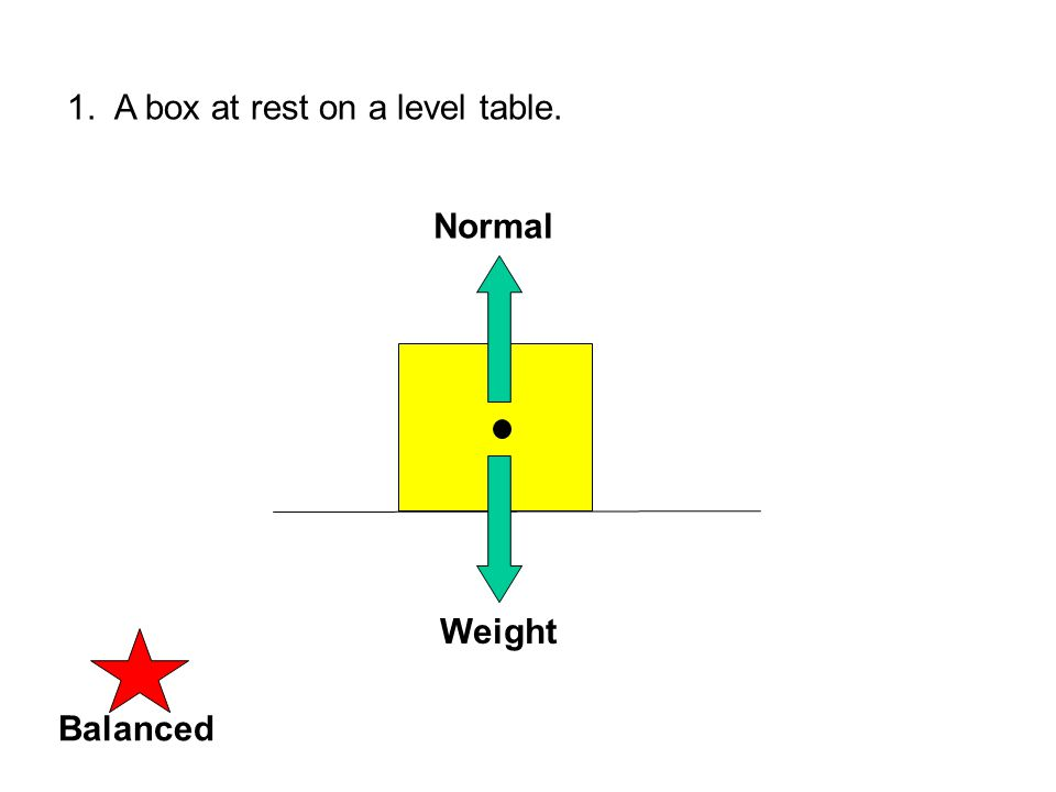 1. A box at rest on a level table. Weight Normal BalancedUNbalanced
