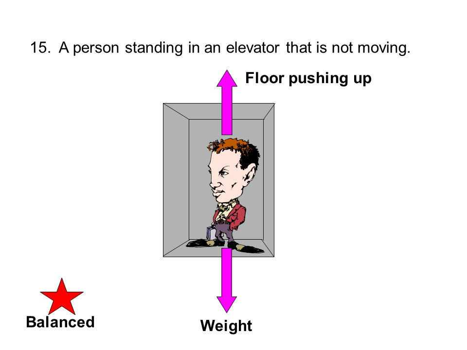 UNbalancedBalanced 15. A person standing in an elevator that is not moving. WeightFloor pushing up