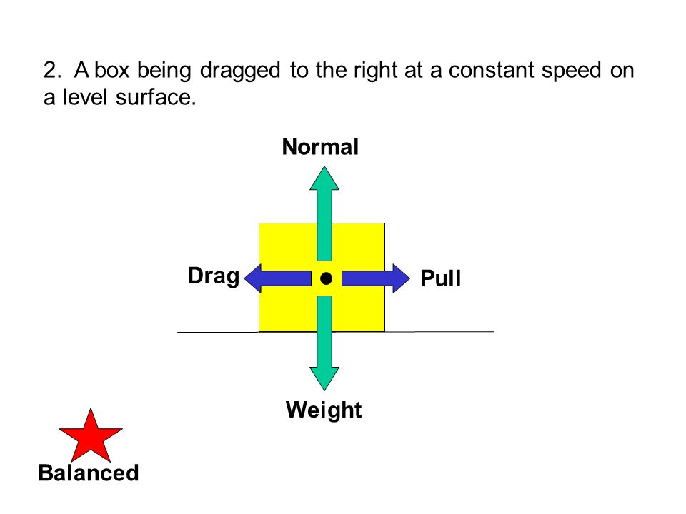 3. A crate accelerated to the right on a level surface. Weight Normal BalancedUNbalanced Pull Drag