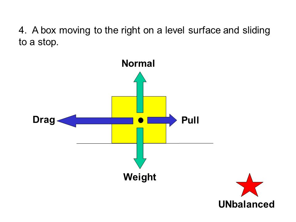 4. A box moving to the right on a level surface and sliding to a stop.